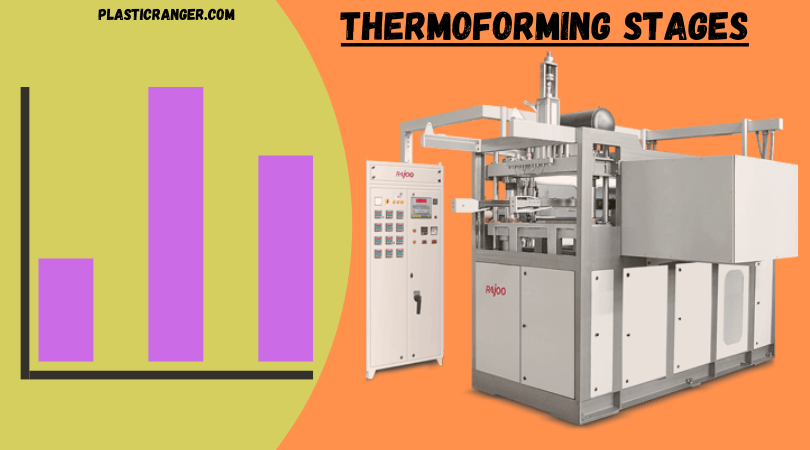 stages of thermoforming