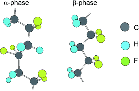 PVDF - crystal structure